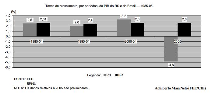 O PIB da economia gaúcha em 2005
