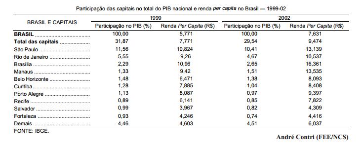 O PIB dos municípios brasileiros