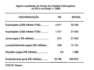O RS e o Censo de Capitais Estrangeiros