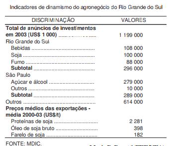 O Rio Grande do Sul destaca-se em investimentos no agronegócio