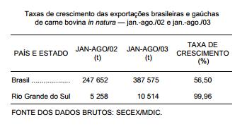"""O Rio Grande do Sul perde """"espaço"""" no mercado internacional de carne bovina"""