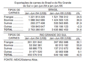 O bom desempenho das exportações gaúchas de carne
