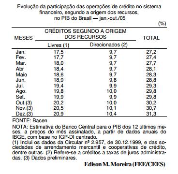 O crédito no Brasil, em 2005