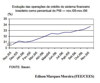 O crédito no Brasil, em 2006
