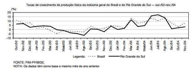 O crescimento da indústria gaúcha em 2004