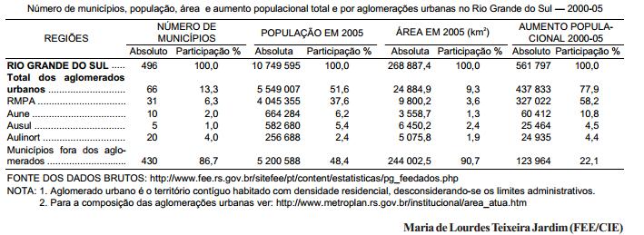O crescimento demográfico das aglomerações urbanas do Rio Grande do Sul
