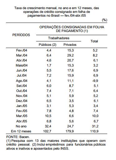 O crescimento do crédito consignado no Brasil