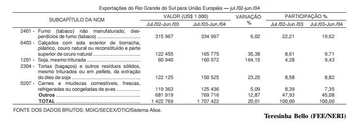 O (des)acordo União Européia-Mercosul