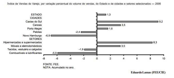 O desempenho do comércio varejista gaúcho em 2006