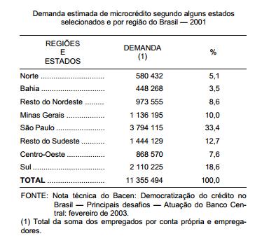 O microcrédito no Brasil e no Estado