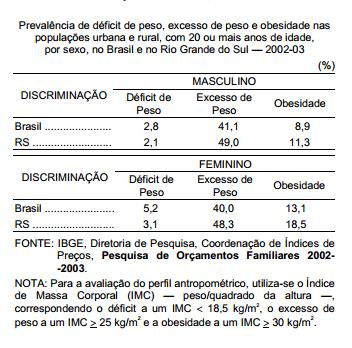 O perfil nutricional dos brasileiros e dos gaúchos