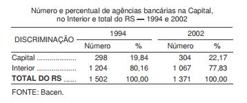 O setor bancário gaúcho após a reestruturação do SFN