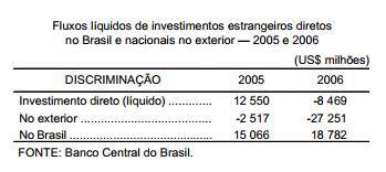 Os fluxos de investimentos diretos no Brasil, em 2006