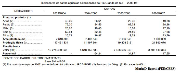 Os inesperados resultados da safra 20062007