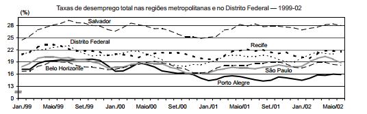 Os resultados positivos do mercado de trabalho da RMPA