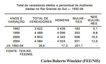 Participação das mulheres nas câmaras municipais do Rio Grande do Sul