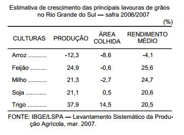 Perspectiva otimista para a safra gaúcha de grãos