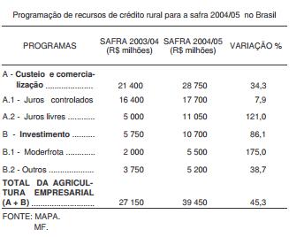 Plano Safra 2004 05 custeio caro e investimento acessível