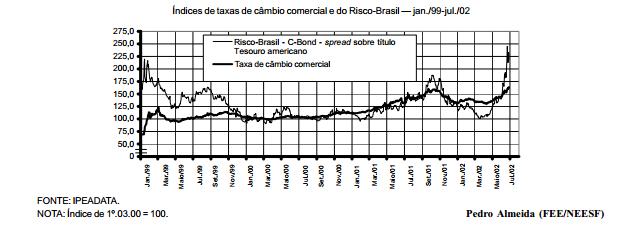 Por que o real se desvaloriza e o Risco-Brasil cresce