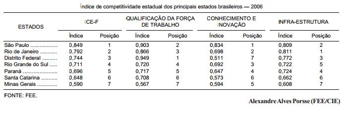 Potencial competitivo do Rio Grande do Sul