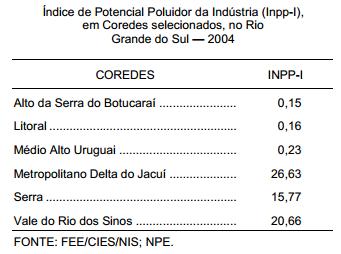 Potencial poluidor das atividades industriais no RS o mapa do risco