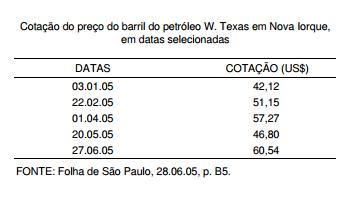 Preço do barril de petróleo atinge US$ 60