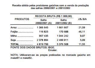 Preços compensam a queda de produtividade das lavouras gaúchas