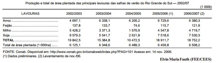 Previsões de safra assinalam o desempenho das lavouras de verão