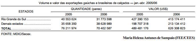 Primeiro quadrimestre de 2006 setor calçadista continua em crise no RS