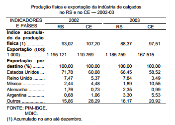 Produção de calçados em 2003 RS versus CE