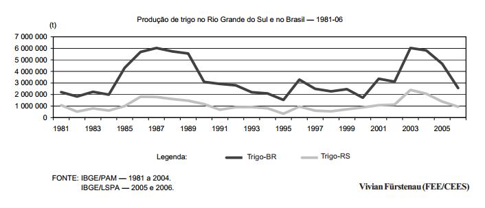 Produção de trigo no Brasil longe da estabilidade