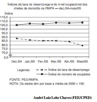 Queda da taxa de desemprego para os chefes de domicílios na RMPA
