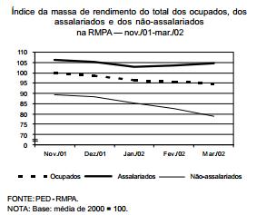 Queda na massa dos rendimentos, na RMPA