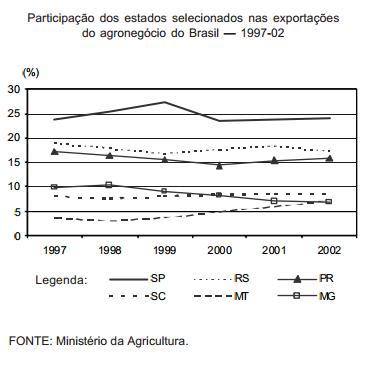 RS é segundo na exportação do agronegócio