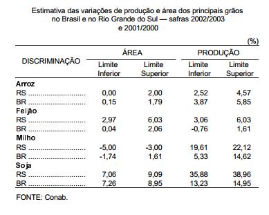 RS acompanha Brasil e aumenta área plantada de grãos