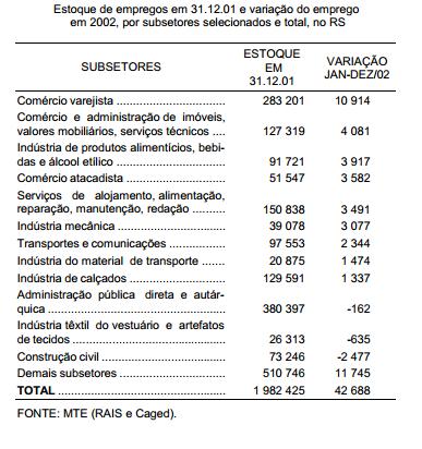 RS atinge, em 2002, a marca de dois milhões de empregos formais