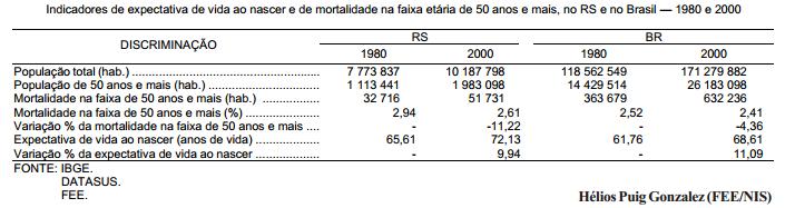 Redução da mortalidade da população de 50 anos e mais ainda é insatisfatória