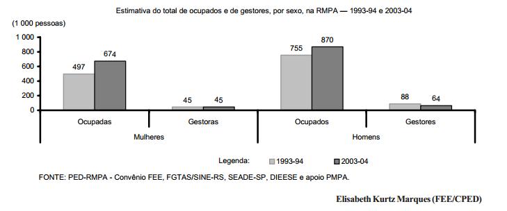 Redução de cargos de chefia atinge menos as mulheres na RMPA