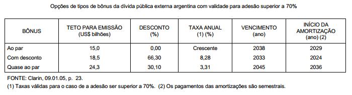 Reestruturação da dívida argentina