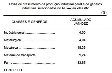 Retomada do crescimento da produção industrial gaúcha em 2002