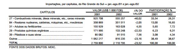 Retração das importações gaúchas em 2002