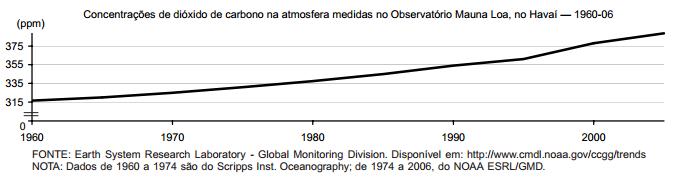 Riscos da elevação de gás carbônico (CO2)