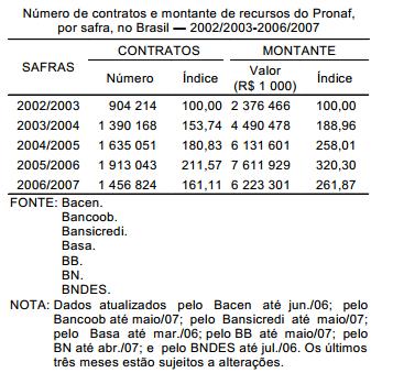 Safra 2007 2008 Pronaf revela medidas mais flexíveis e abrangentes