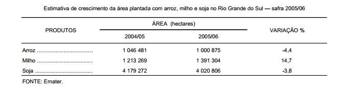Safra de grãos 2005 06 as primeiras estimativas