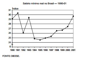 Salário mínimo real no Brasil 1990-01