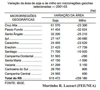 Soja gaúcha avança sobre áreas de milho e de pecuária
