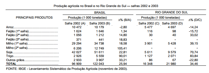 Soja garante à produção agrícola gaúcha crescimento maior que o nacional