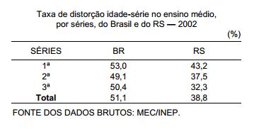 Taxa de distorção idade-série no ensino médio do Brasil e do RS, em 2002