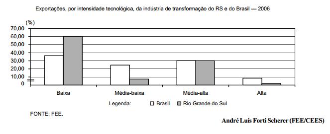 Tecnologia e exportações industriais do RS