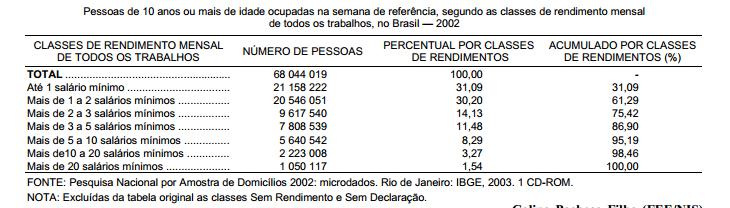 Teto remuneratório versus rendimentos no Brasil